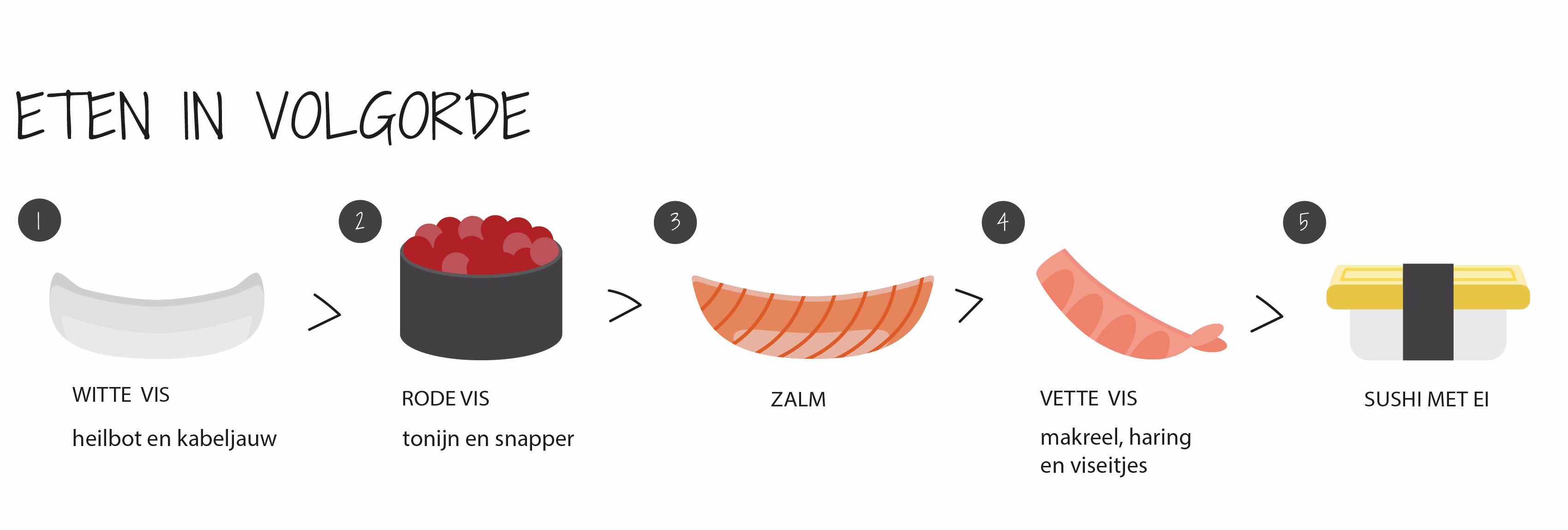Sushi eten in volgorde