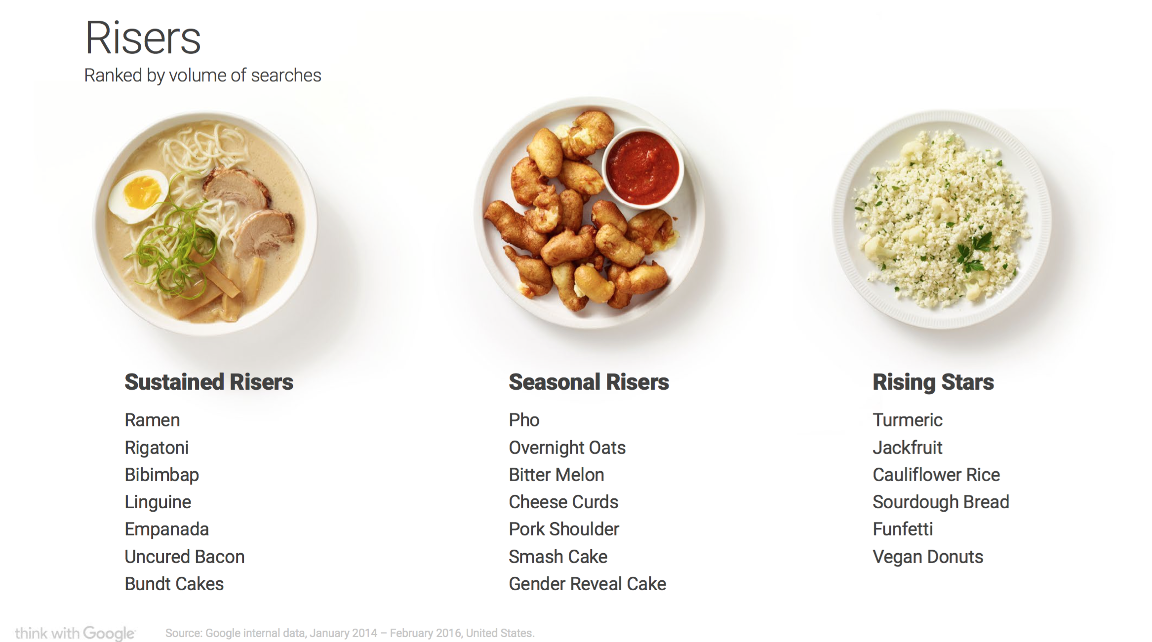 Google Foodtrends_Risers